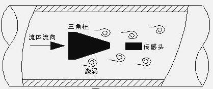涡街流量计-.jpg